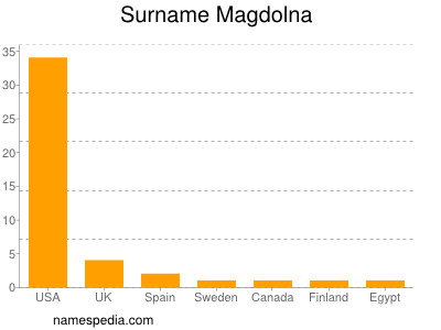 Familiennamen Magdolna