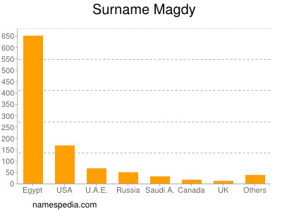 Surname Magdy