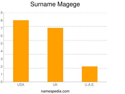 Surname Magege