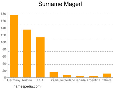 Surname Magerl