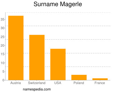 Surname Magerle