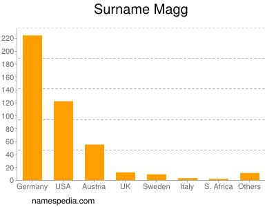 Surname Magg