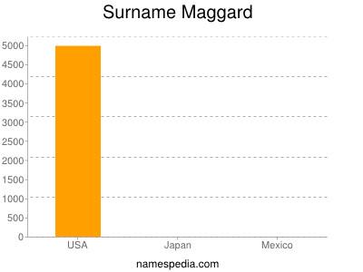 Surname Maggard