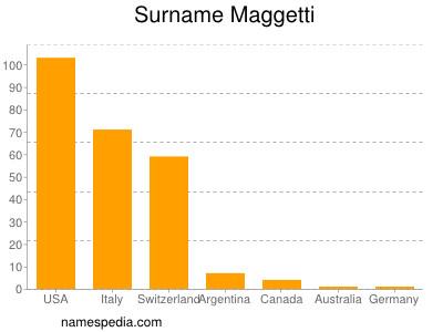 Surname Maggetti