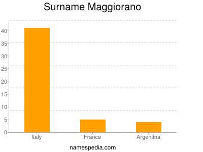 Surname Maggiorano