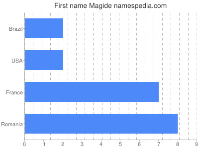 Given name Magide