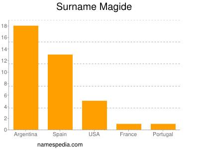 Surname Magide
