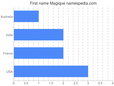 Vornamen Magique