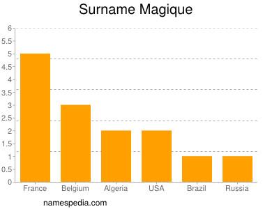 Familiennamen Magique