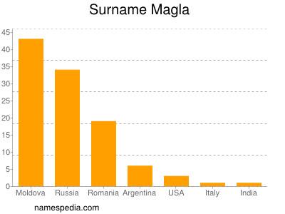 Surname Magla