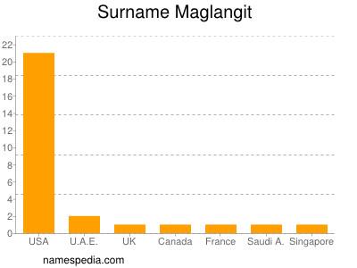 Familiennamen Maglangit