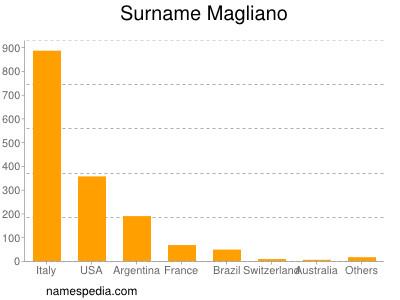 Familiennamen Magliano