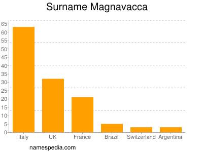 Surname Magnavacca