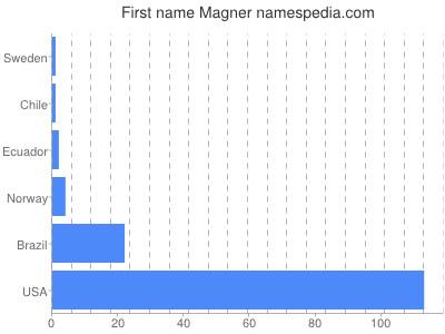 Given name Magner