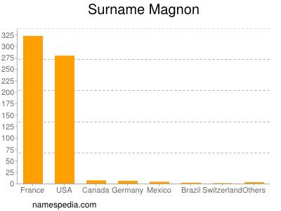 Surname Magnon