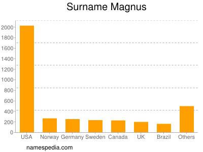 Surname Magnus