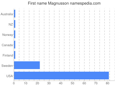 Given name Magnusson
