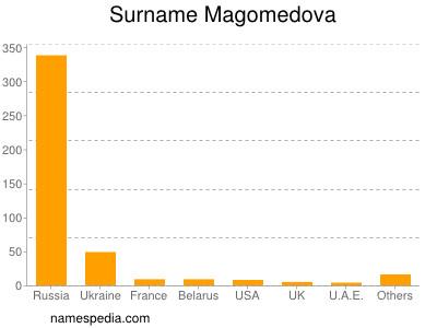 Surname Magomedova