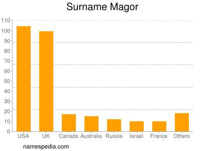 Surname Magor