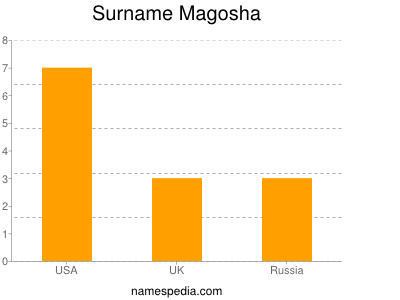 Surname Magosha