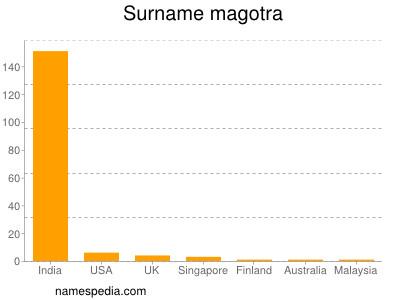 Surname Magotra