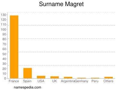 Surname Magret