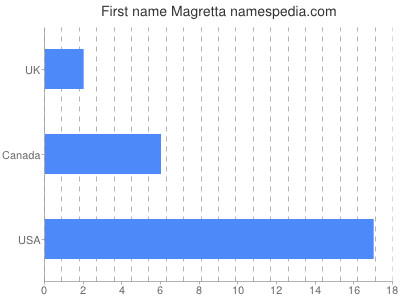 Given name Magretta