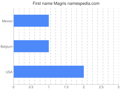 Given name Magris
