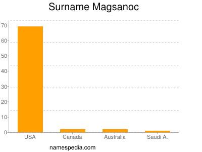 Surname Magsanoc