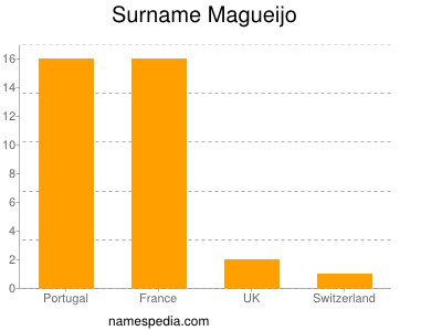 Surname Magueijo
