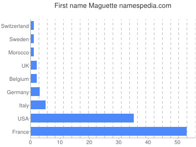Given name Maguette