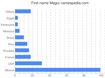 Given name Magui