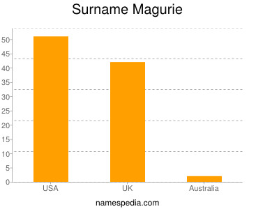 Surname Magurie