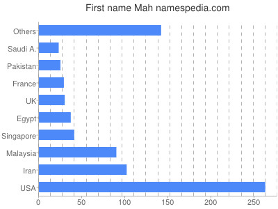 Given name Mah