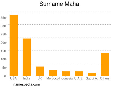 Surname Maha