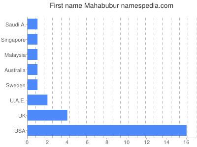 Given name Mahabubur