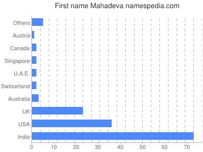 Given name Mahadeva