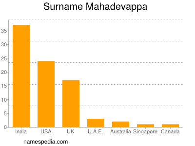 Surname Mahadevappa