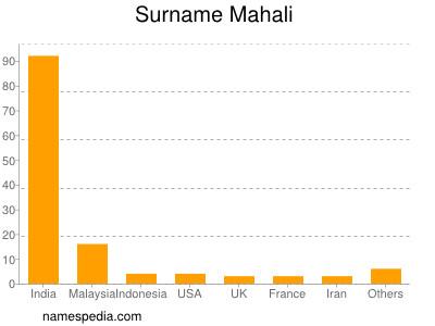Surname Mahali