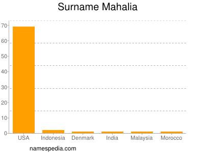 Surname Mahalia