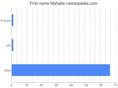 Given name Mahalie