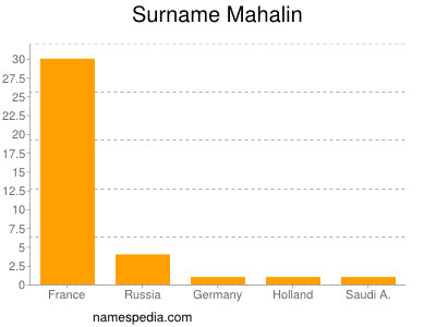 Surname Mahalin