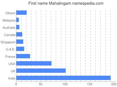 Given name Mahalingam