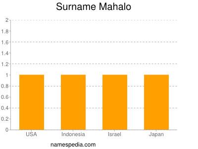 Surname Mahalo