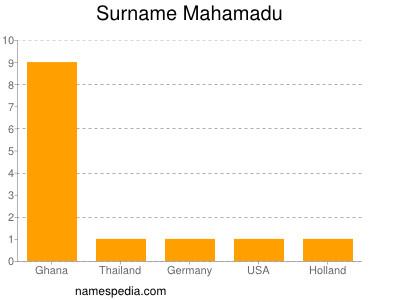 Surname Mahamadu