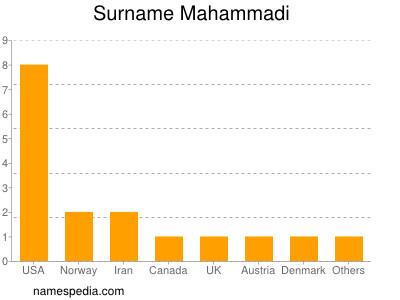Surname Mahammadi