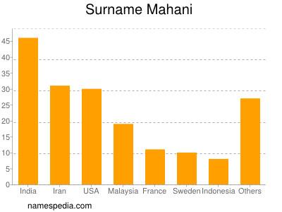 Surname Mahani