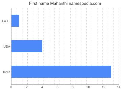 Given name Mahanthi