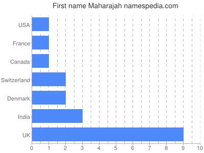 Given name Maharajah