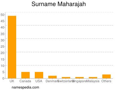Surname Maharajah